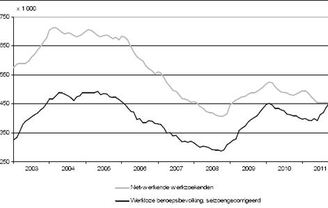 Werkloosheid stabiliseert zich