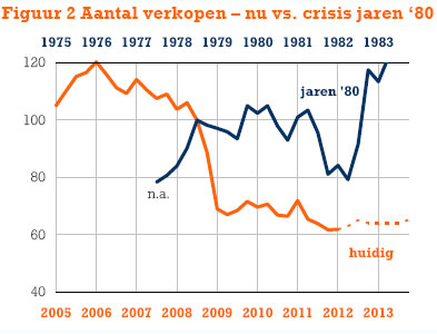 ING: Crisis woningmarkt houdt nog wel even aan