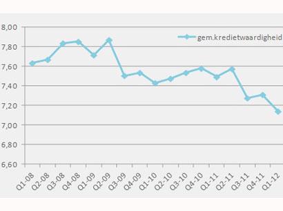 Kredietwaardigheid bedrijven historisch laag