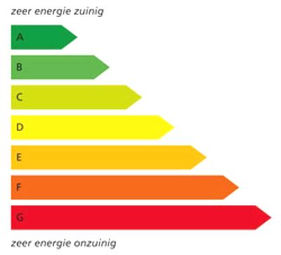 Tilburg beloont energiezuinige bouw