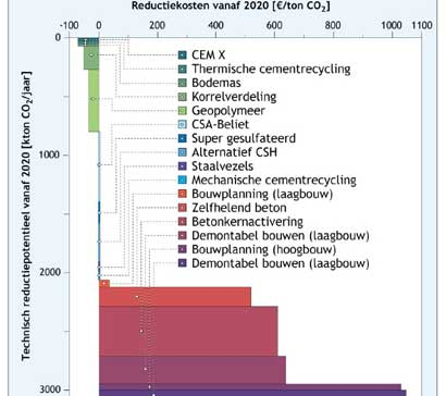 CO2-uitstoot en kosten van beton omlaag