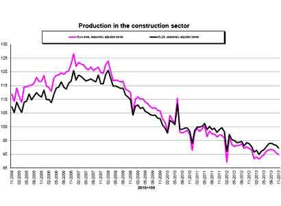 Bouwproductie daalt met 0,4 procent in november
