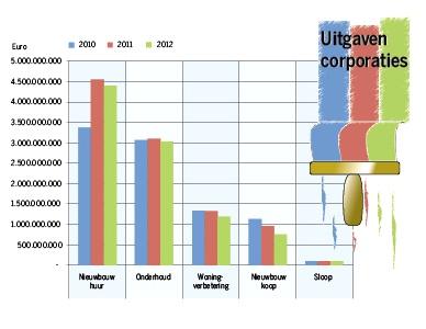 Corporaties bezuinigen op alle fronten