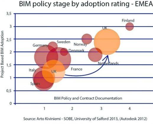 Overheid heeft rol bij ontwikkeling BIM