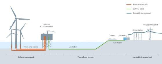 Boskalis legt kabels naar offshore windpark Borssele