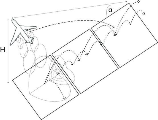 Brede geluidswallen en ronde daken tegen vliegtuiggeluid