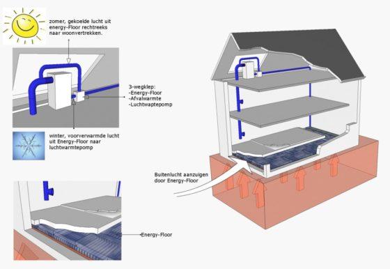 EPS kanaalplaat als warmtewisselaar onder de vloer