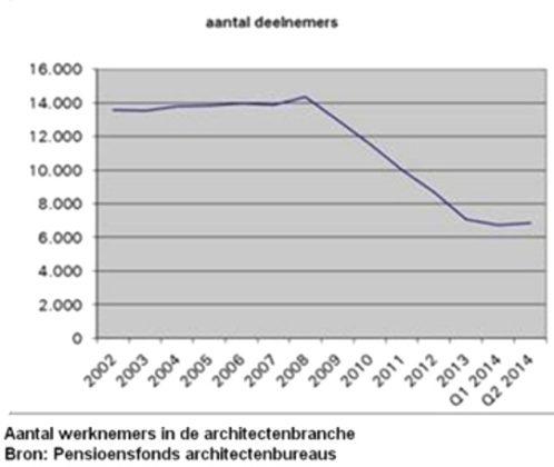 Kans op baan bij architectenbureaus neemt toe