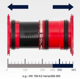 Kabeldoorvoersysteem aanpasbaar aan dikte