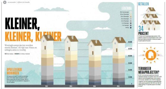Infographic: Erik Flokstra, Pixels&inkt