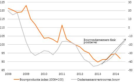 Economen ING rekenen op groei van de bouwproductie