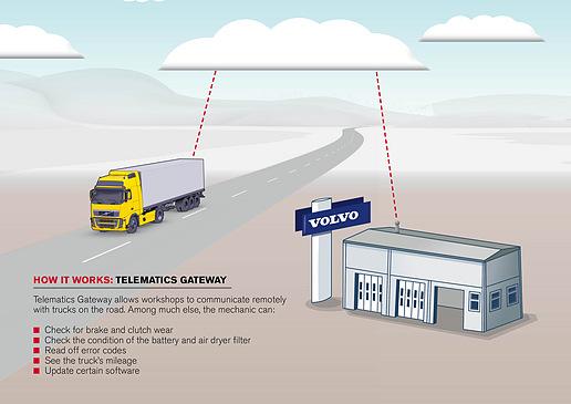 Volvo Trucks wil ongeplande stilstand uitbannen