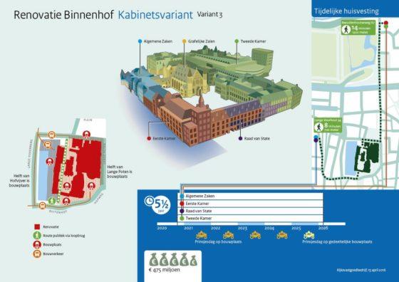 Open boekhouding bij renovatie Binnenhof