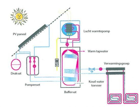Hybride systeem levert elektriciteit en warmte