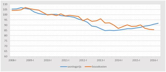Ontwikkeling van prijzen van bestaande woningen en bouwkosten van nieuwe woningen vanaf de piek in 2008 (bron CBS, 2010=100)