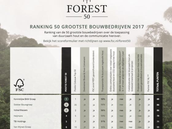 BAM eindigt opnieuw als eerste in Forest50