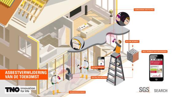 """Afbeelding 2: Asbestinventarisatie en verwijdering:  In de eerste ruimte zien we een installateur aan het werk. Hij moet boven een plafondplaat aan het werk. Voordat hij aan de slag gaat controleert hij met een sensor of er asbestverontreiniging in de ruimte aanwezig is. Hij scant zowel de oppervlakken als lucht en krijgt direct (real time) informatie over de aanwezigheid van asbest.   Signaal groen:  Werk kan veilig starten. Doordat we direct informatie kunnen verschaffen over risico's is het ook mogelijk om andere beroepsgroepen beter te beschermen en informeren.   Signaal oranje/rood: Asbest dient verwijderd te worden. Er wordt een specialist ingeschakeld. De werkplek wordt ingericht, sensoren meten in real time het aantal vezels in de lucht. De benodigde materialen voor het inrichten werkplek (pomp, filters etc.) zijn zo ingericht dat doorslaan niet kan gebeuren. De sensor data worden direct teruggekoppeld aan de medewerker. op zijn iPad/google glass/mobiel. Ook informatie over de effectiviteit van zijn gasmasker wordt direct teruggekoppeld. Zo is direct duidelijk welke actie leidt tot welk risico en kan de werknemer hier rekening mee houden. Ook de verwijdering wordt op deze wijze direct vastgelegd. Het device (google glass) legt vast waar, welke hoeveelheid en concentratie wordt verwijderd. Locatie, tijd worden vastgelegd inclusief foto en video. Ook hier is informatie aan de EU-database gestuurd, we weten waar behoefte is aan bouwmaterialen. Het asbest wordt on site verwerkt tot """"gezond"""" bouwmateriaal. Nadat alle asbest is verwijderd wordt de ruimte vrijgegeven. Een sensor scant alle oppervlakken en meet aanwezig vezels; luchtkwaliteit is sinds de start verwijdering continu gemonitord, ook deze wordt voor de laatste maal gemeten en bij goed resultaat vrijgegeven."""