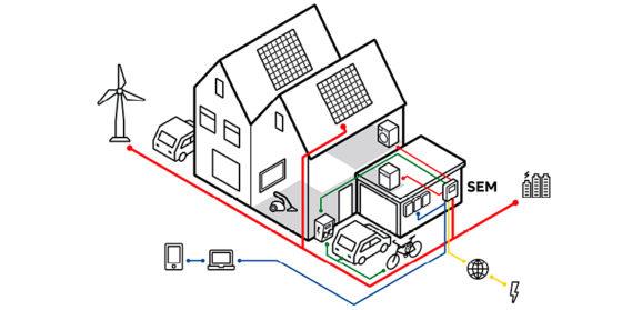 Centraal systeem regelt nul-op-de meter woning