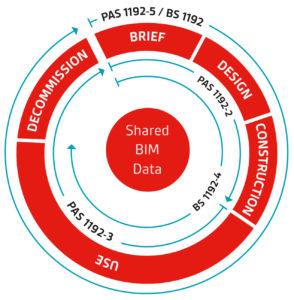 BSI diagram