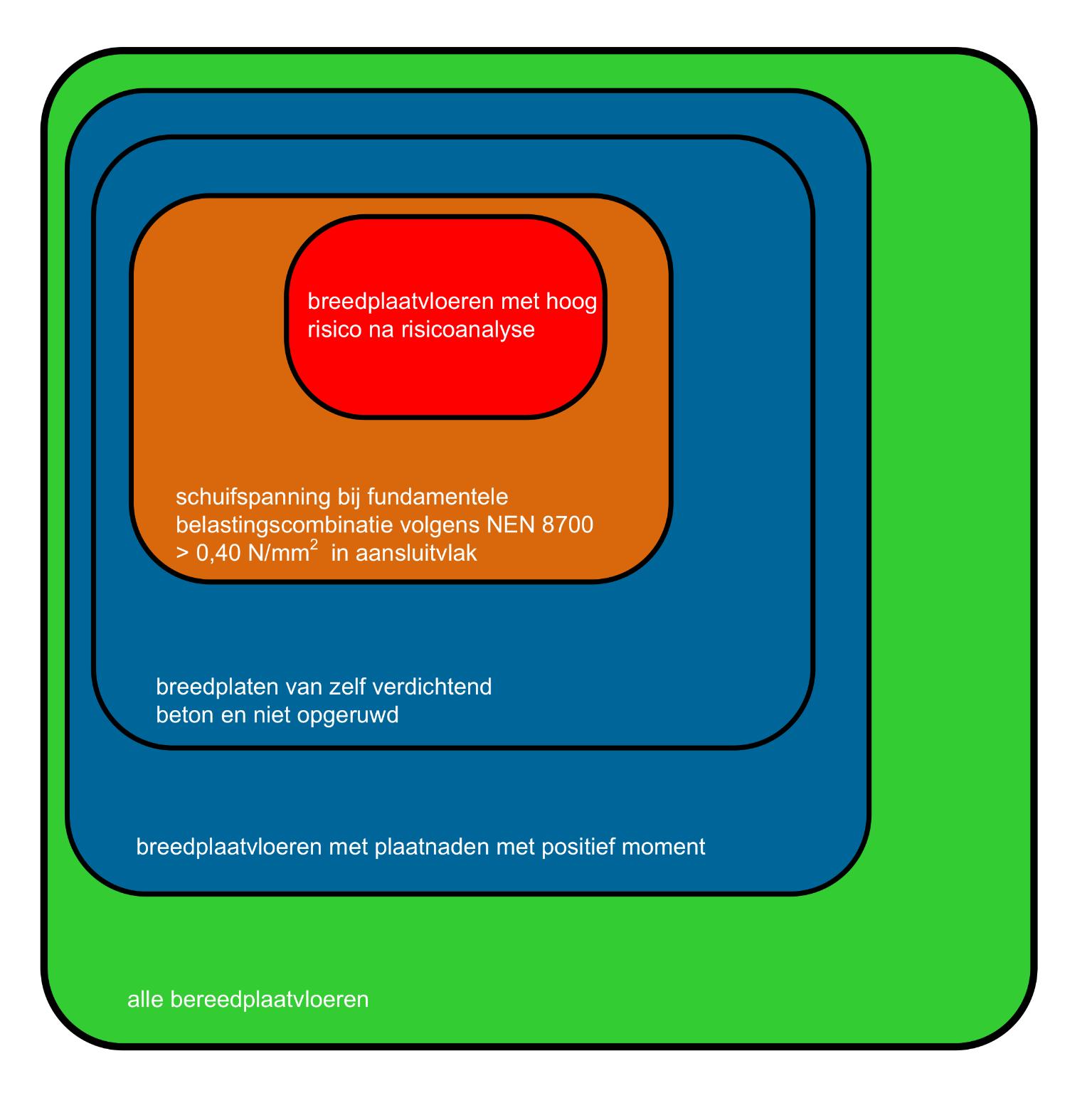 Risicocategorieën breedplaatvloeren