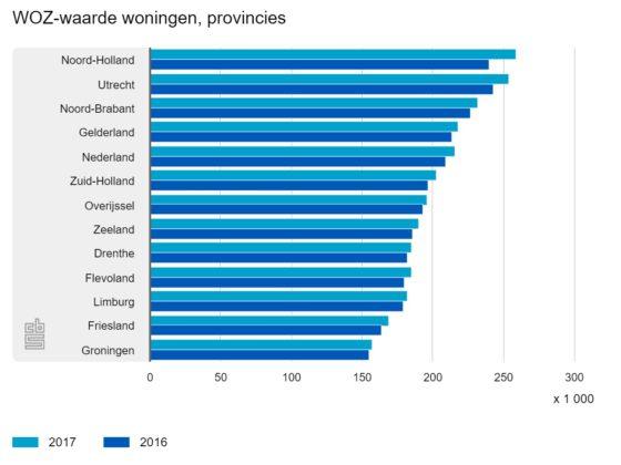 WOZ-waarde Amsterdam op recordniveau