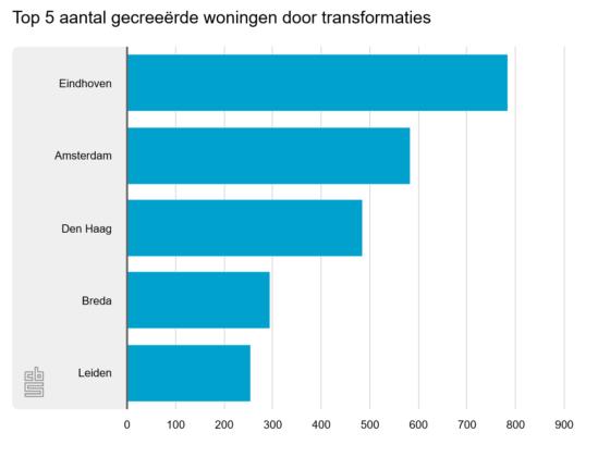 Eindhoven kampioen ombouwen: 4 op 10 nieuwe huizen door herbestemming