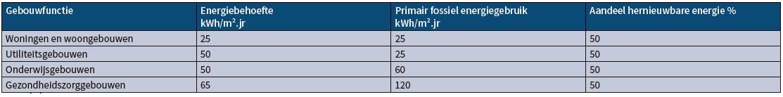 Energiebehoefte energiegebruik hernieuwbare energie
