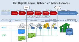 'Nederland zit in de kopgroep als het om BIM gaat'