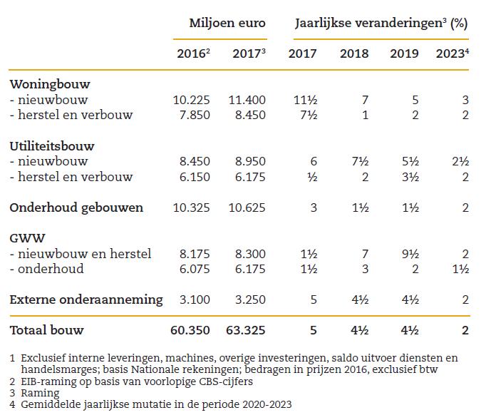 Bouwproductie per sector 2016-2023