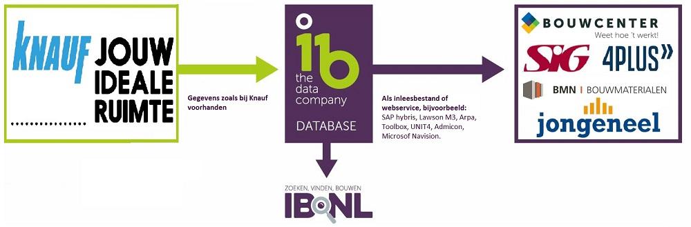 Data IB Knauf