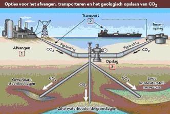 CO2-opslag onder Noordzee technisch haalbaar