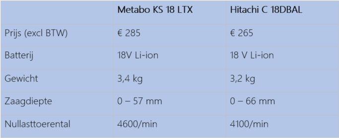 Testresultaten accucirkelzagen Hitachi en Metabo