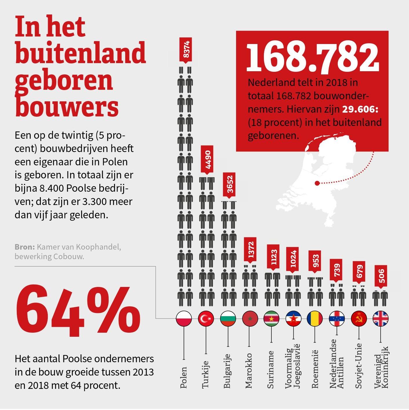 Tussen 2013 en 2018 zijn er 3.300 Poolse bouwondernemers bijgekomen in Nederland.