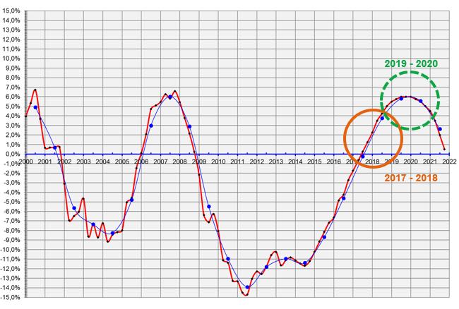 prijsontwikkeling van bouwkosten in de afgelopen jaren