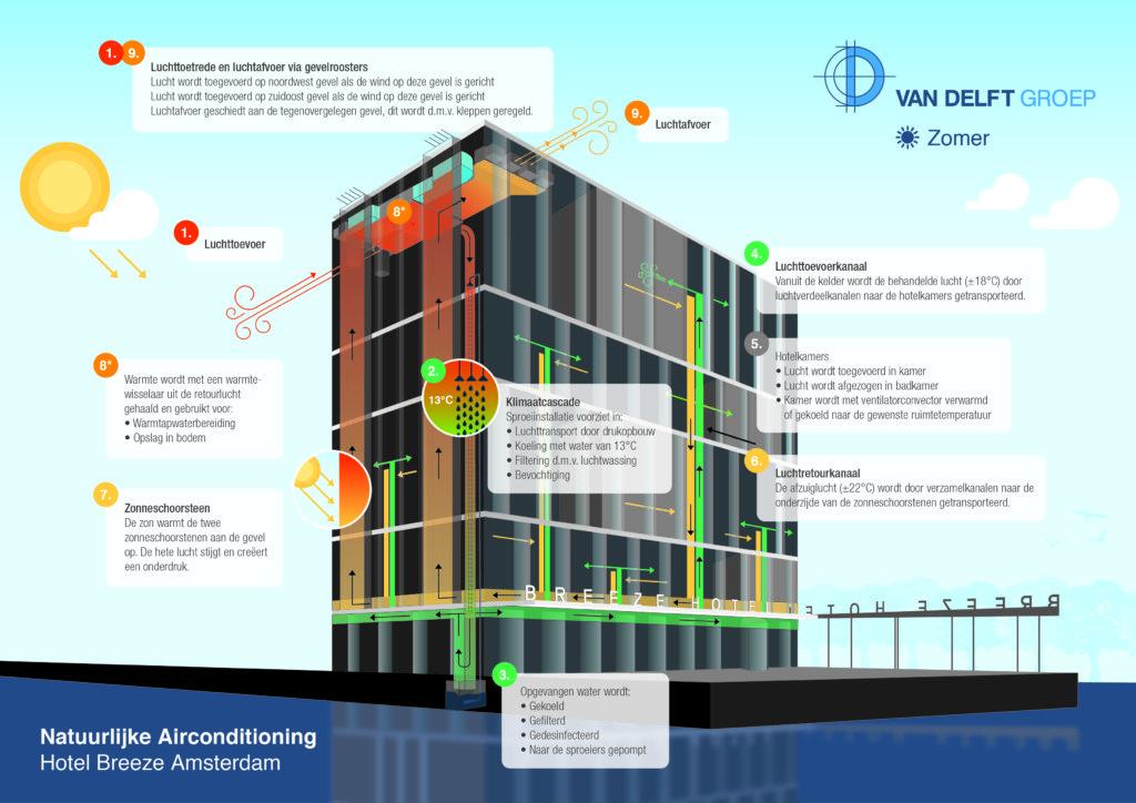 natuurlijke airconditioning