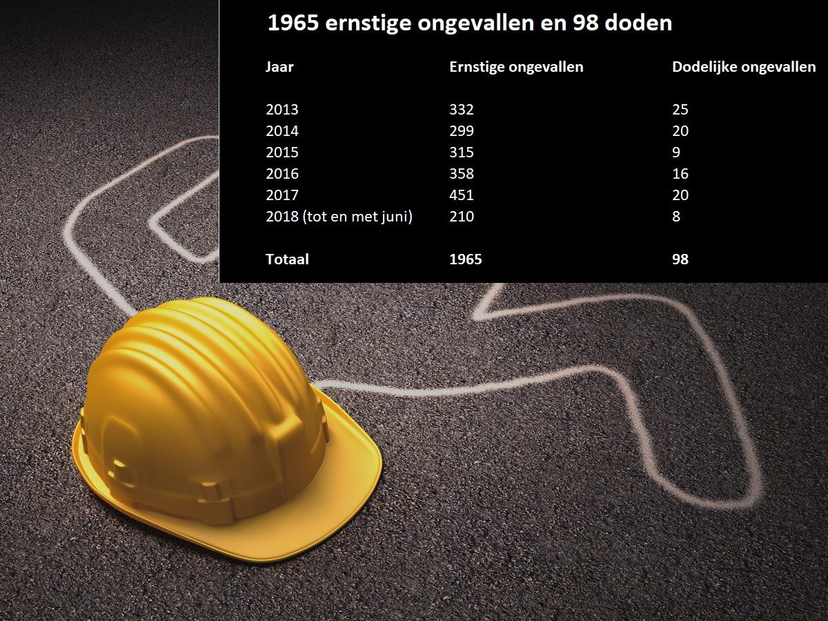 ongevallen en doden in de bouw