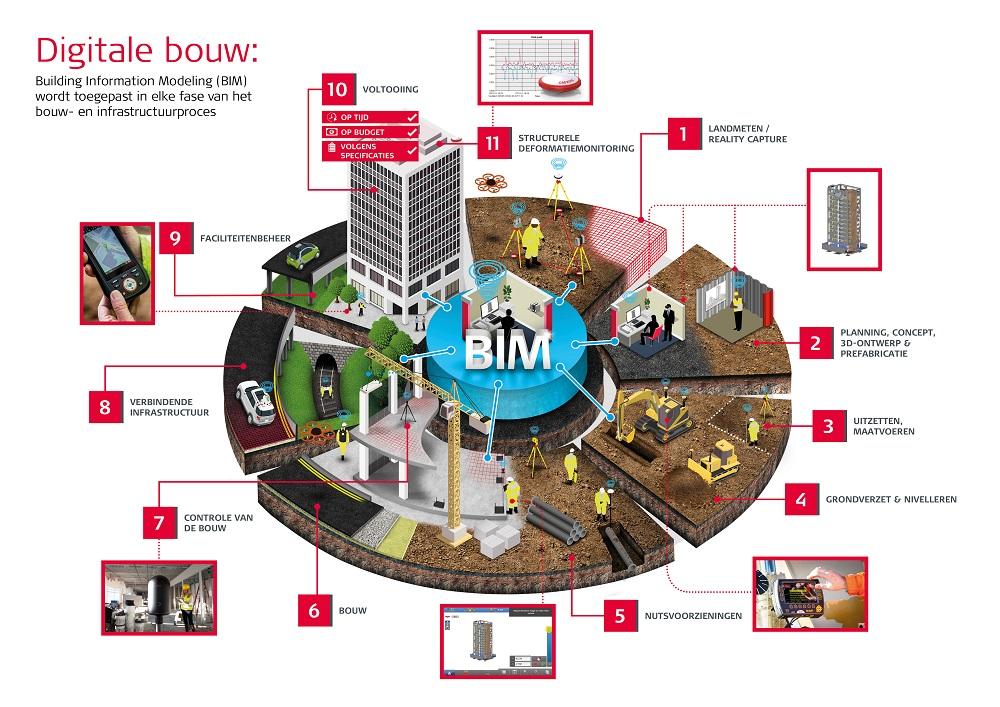 BIM digitalisering