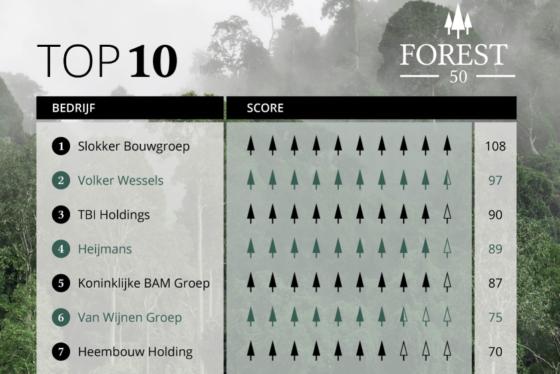 Slokker neemt eerste plaats in Forest50 over van BAM