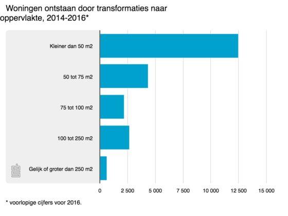Transformatie levert 7500 starterswoningen op: Vorig jaar 1900 panden omgebouwd