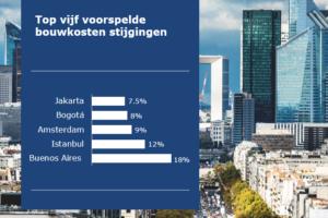 Amsterdam wereldwijd een van de drie steden met hoogste bouwkostenstijging